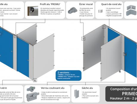 Composition d'une cabine PRIMEO standard éclaté