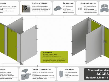 Composition d'une cabine INTIMEO Access standard éclaté